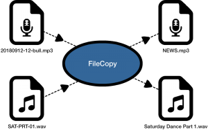 FileCopy content management